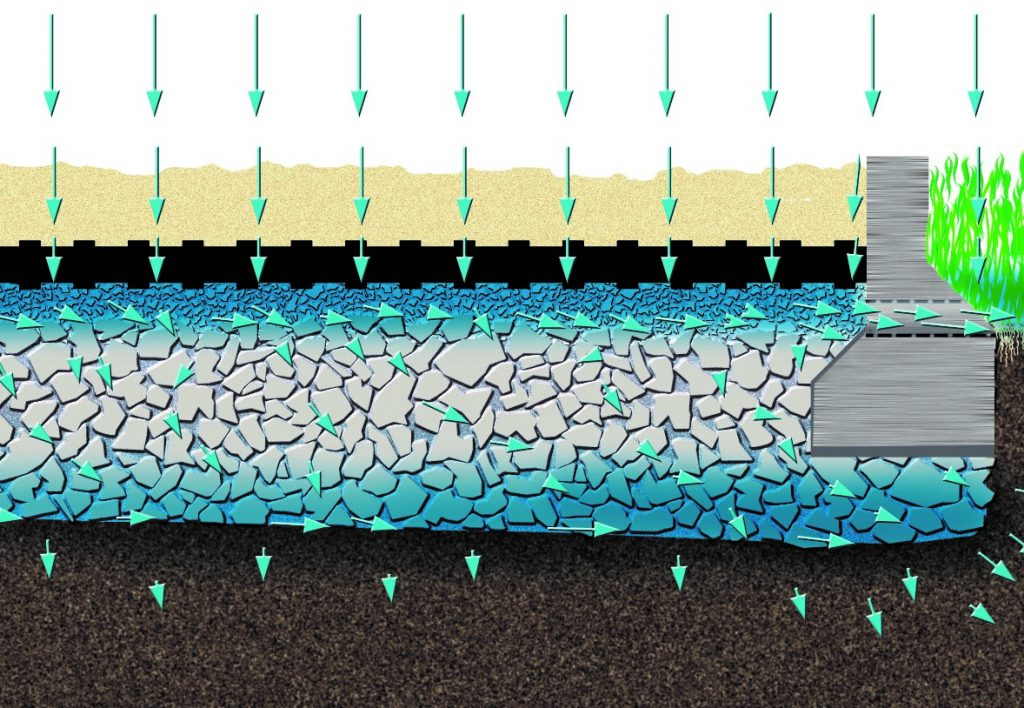 Illustration of waterflow through OT40 Equibase Mats as a riding arena base
